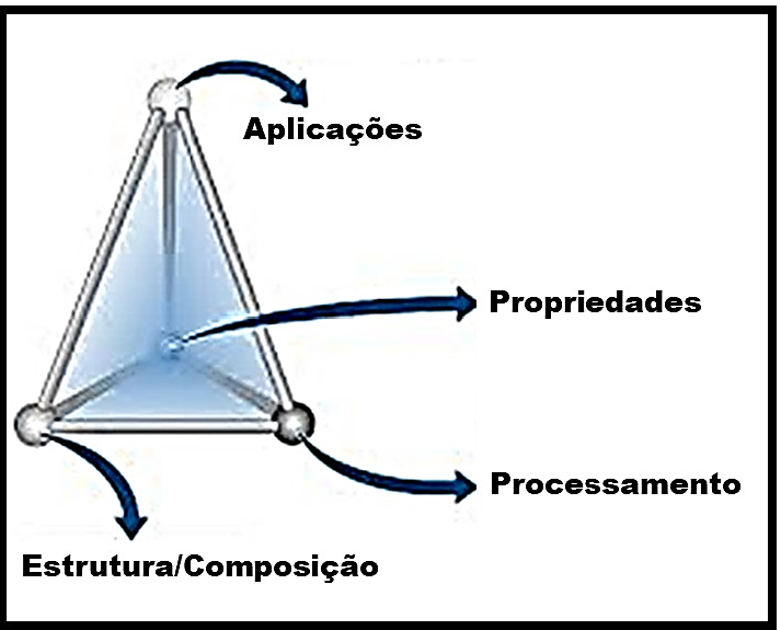 Tetraedro da Engenharia de Materiais